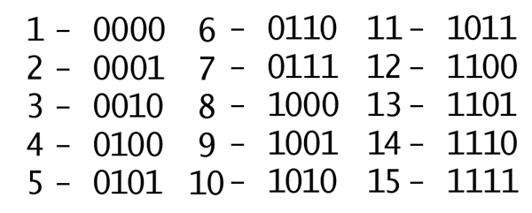 Aug 19,  · You can still add two numbers just as you do with unsigned numbers: 53 = + 63 = 10 = (1) In this case an extra carry digit is generated, but it is ignored and the result is the correct answer.