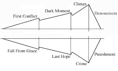 Plot and mythology by a r stone plot of anti hero ccuart Gallery
